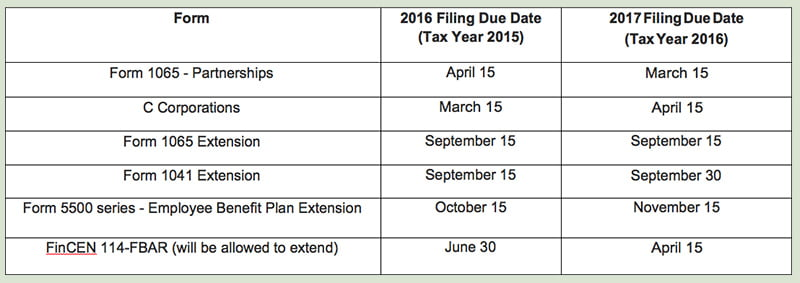 New Tax Due Dates & Extension Periods for Most Entities for Tax ...